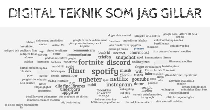 Answergarden om digitala verktyg - Av Fredrik Sandström