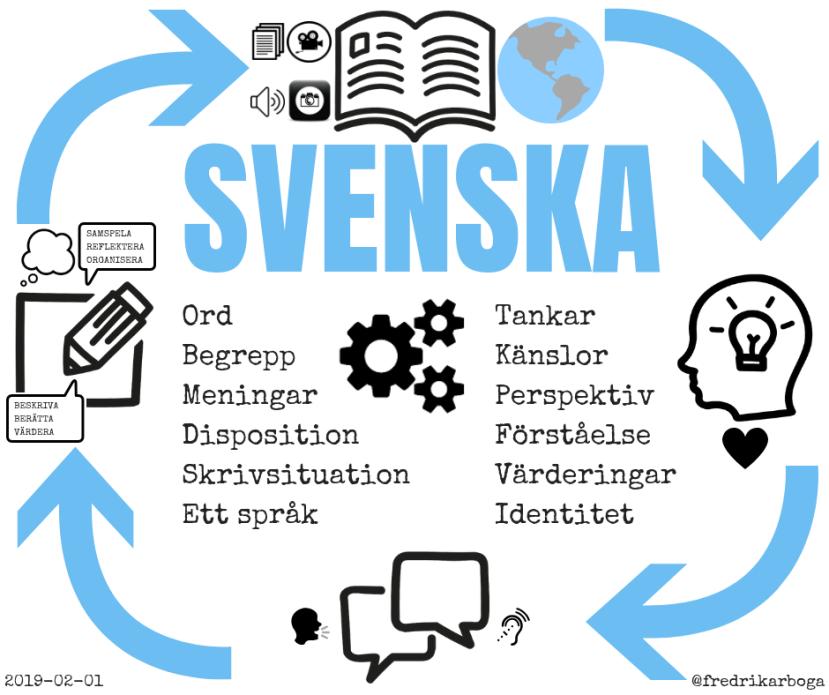 Planera för svenska - Ämnets kärna - Av Fredrik Sandström