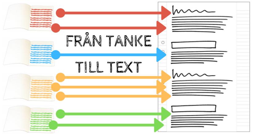 Tanke- och prestationsskrivande - Skriva och göra skillnad på in- och uttexter